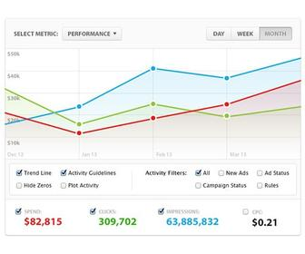 Salesforce.com launches Social.com ad platform
