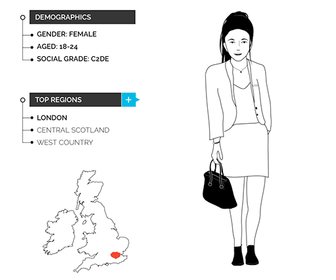 What is a graphic designer? See if you fit YouGov's profile